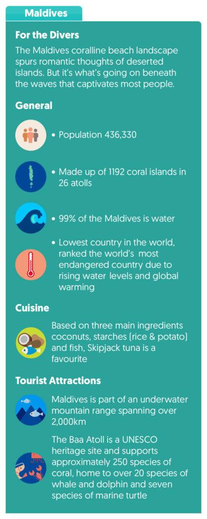 Maldives Top Facts